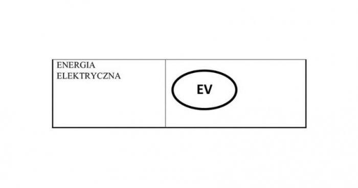 Wzór oznakowania stacji ładowania pojazdów elektrycznych wg ME Fot. orpa.pl