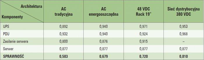 przetwarzanie energii tab1