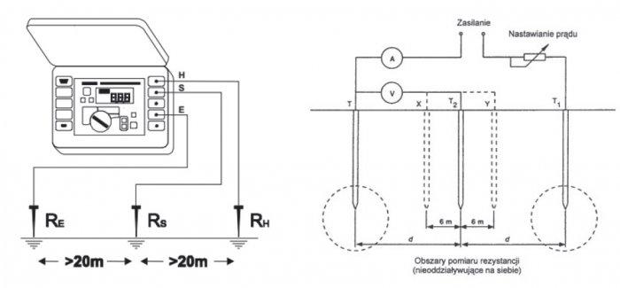 schemat rozmieszczenia sond