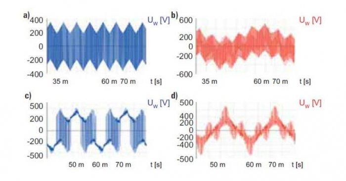 Przebiegi napięcia fazowego przemiennika częstotliwości (modulacja synchroniczna – 60° PWM) J. Szymański