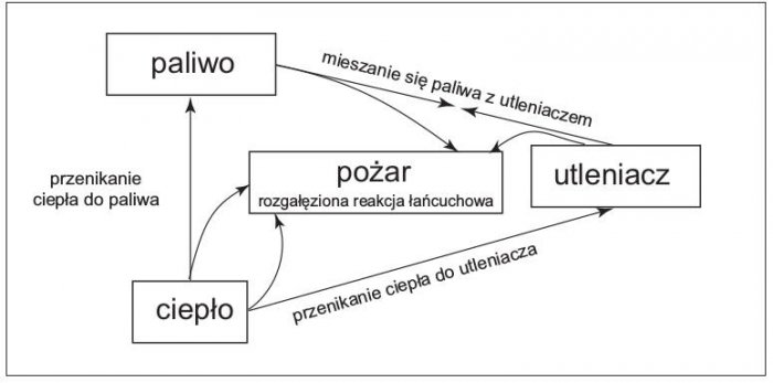 teoria pozaru rys1 1