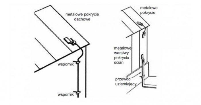 Połączenia metalowych elementów budynku wykorzystanych jako naturalne zwody i przewody odprowadzające [11]