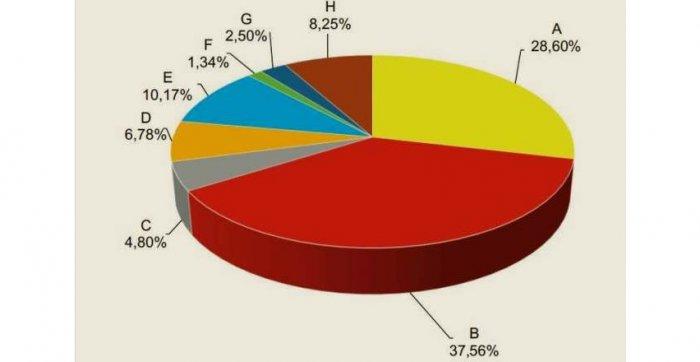 Rys. 1. Udział poszczególnych grup urządzeń w całkowitej liczbie awarii w liniach napowietrznych SN wykonanych przewodami gołymi (oznaczenia jak w tabeli 2.). Rys. A. Ł. Chojnacki