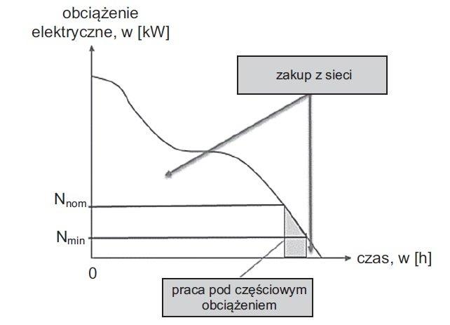 zapotrzebowanie na energie elektryczna rys2