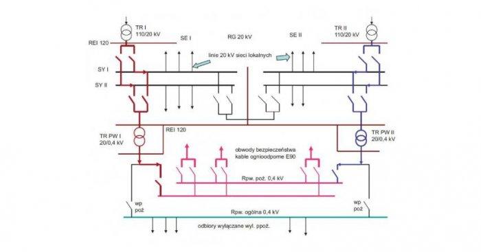 Rozdzielnia potrzeb własnych 0,4 kV budynku energetycznego z dwoma niezależnymi układami zasilania elektrycznego z niezależnych systemów rozdzielni głównej, gdzie: WP ppoż. – wyłącznik przeciwpożarowy prądu, SE I, SE II – sekcje rozdzielni głównej, Rpw. J. Szczotka