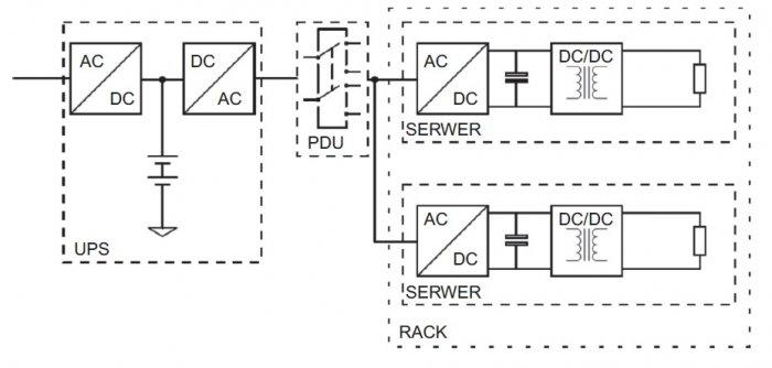 zasilanie serwerowni rys1