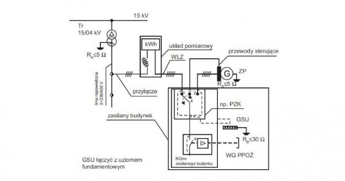 Ręczny przełącznik sieć/zespół prądotwórczy