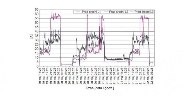 Rys. 1. Przebieg zmian wartości średnich prądów w poszczególnych fazach zarejestrowanych w polu zasilającym aparaturę nagłaśniającą G. Hołdyński