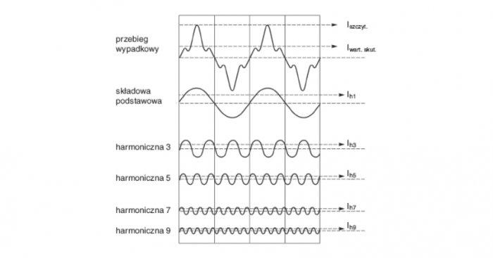 Rys. 1. Przykładowy przebieg prądu odkształconego oraz jego rozkład na harmoniczne [2]