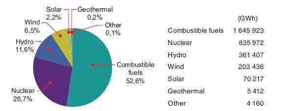 Rys. 1. Produkcja energii elektrycznej netto, UE-28, 2012 (% całości)