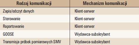 Tab. 1. Mechanizmy komunikacji wykorzystywane w elektroenergetyce [12, 13]