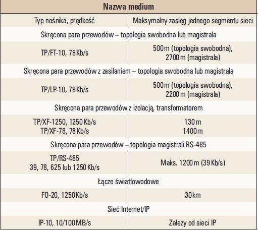 Tab. 3. Parametry wybranych nośników transmisji w systemie LonWorks [5]