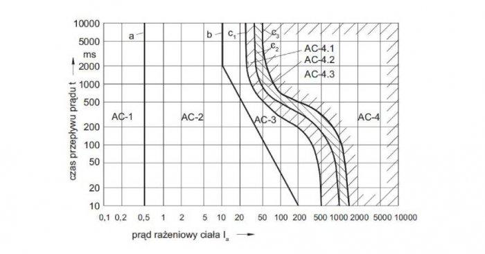 Skutki przepływu prądu na drodze lewa ręka – stopy: AC-1 – brak odczucia, AC-2 – odczuwalność przy braku zagrożenia, AC-3 – skurcz mięśni, brak bezpośredniego zagrożenia, AC-4 – migotanie komór serca [6]