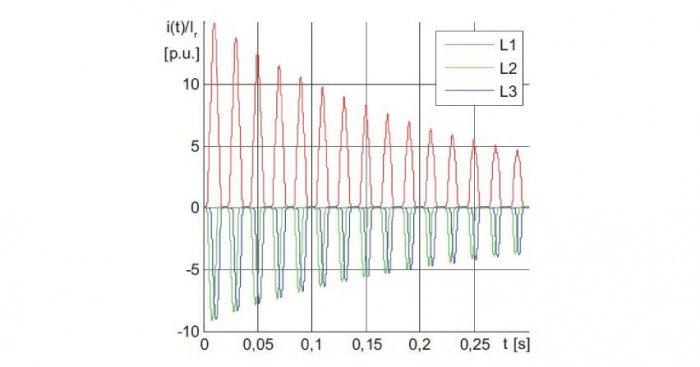 Przebiegi wartości chwilowych prądów fazowych podczas włączania nieobciążonego transformatora