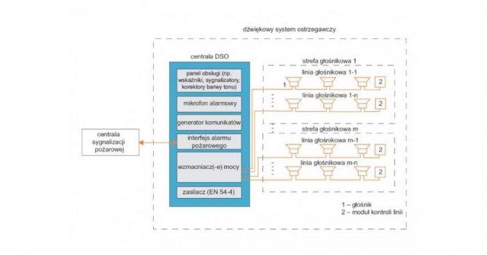 Podstawowa konfiguracja DSO