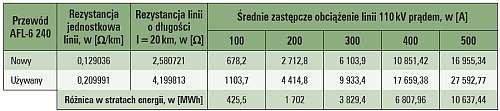 efektywnosc przesylu przykladowe roczne straty energii tab1