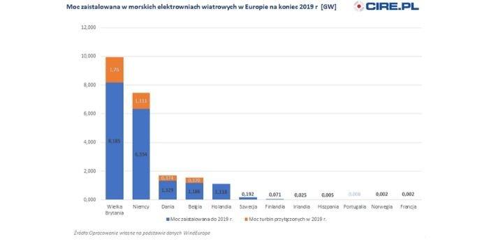 Moc zainstalowana w morskich elektrowniach wiatrowych w Europie na koniec 2019 r., fot. cire.pl