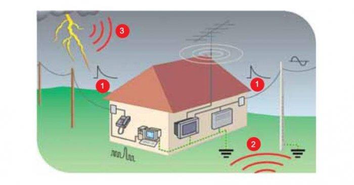 Schemat oddziaływania prądów piorunowych na obiekt budowlany [2]