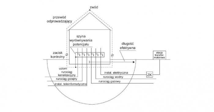 Przykład obiektu z rozległym systemem uziemień wnoszonym przez media dołączone do szyny wyrównania potencjału; zaznaczono półokrąg o promieniu równym długości efektywnej uziomu