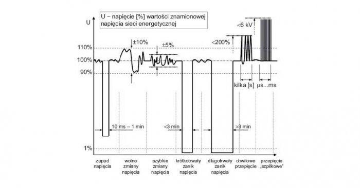 Rys. 1. Ilustracja typowych zakłóceń napięcia zasilającego w myśl normy PN-EN 50160 [5]