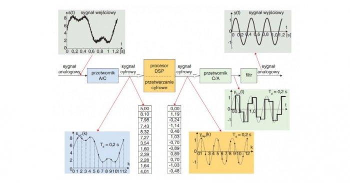 Proces przetwarzania sygnałów analogowych w technologii cyfrowej przy użyciu procesora DSP Dariusz Jańczak