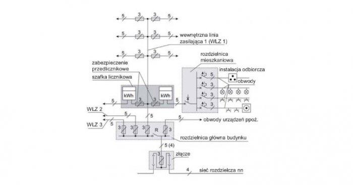 Przykładowy schemat instalacji elektrycznej budynku, gdzie: R – przeciwpożarowy wyłącznik prądu