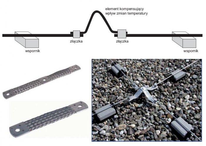rys 1 elementy wykorzystywane do kompensacji zmian dlugosci zwodow pod wplywem zmian temperatury 10 1