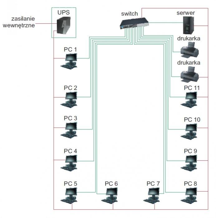 rys 1 konfiguracja centralna zasilacza ups dla sieci komputerowej sredniej wielkosci 1 1