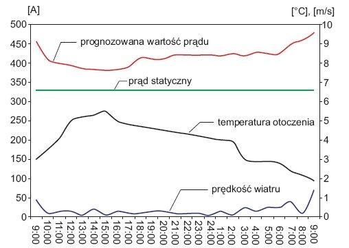 rys 1 prognoza dopuszczalnej obciazalnosci linii 1
