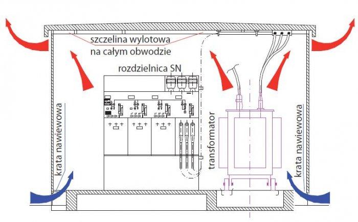 rys 1 przekroj przykladowej kontenerowej stacji rozdzielczej sn nn