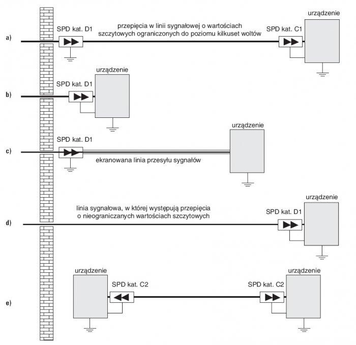 rys 1 przykladowe rozwiazania systemow ograniczania przepiec w obwodach sygnalowych