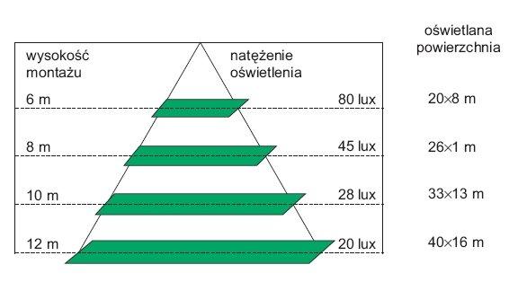 rys 1 przykladowe wartosci natezenia oswietlenia zalezne od wysokosci montazu oprawy led