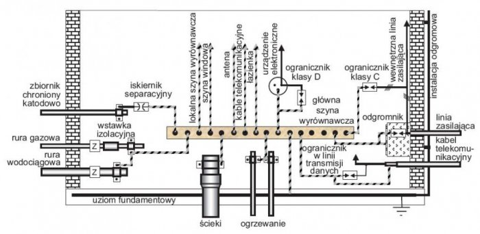 rys 1 rysunek pogladowy sposobu przylaczania do glownej szyny wyrownawczej roznego rodzaju instalacji