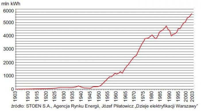 rys 1 sprzedaz energii elektrycznej w warszawie w latach 1903 2003