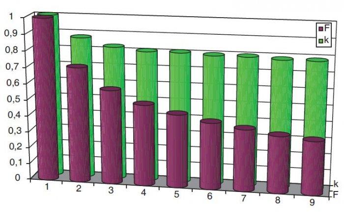 rys 1 wspolczynniki zmniejszajace obciazalnosc pradowa dlugotrwala przewodow ulozonych w jednej warstwie o roznych f