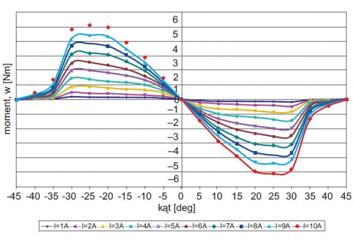 rys 1 wykres zmiennosci generowanego statycznego momentu elektromagnetycznego