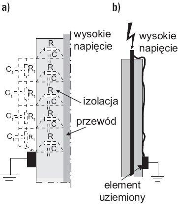 rys 1 wyladowania slizgowe w ukladzie przewod o izolacji wysokonapieciowej uziemiony element