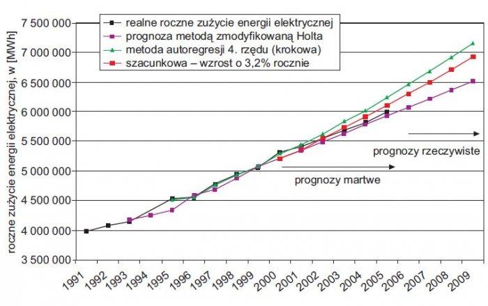 rys 10 zbiorcze zestawienie wynikow najlepszych metod alternatywnych dla spolki dystrybucyjnej rwe polska