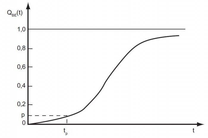 rys 2 funkcja zawodnosci bezpieczenstwa elektrycznego systemu ochrony przeciwporazeniowej w urzadzeniach niskiego napiecia qbe t