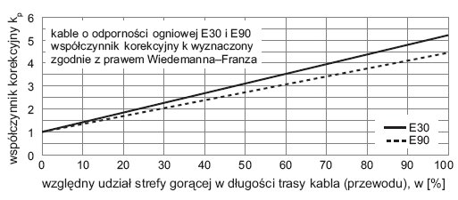 rys 2 graficzna zaleznosc wspolczynnika korekcyjnego
