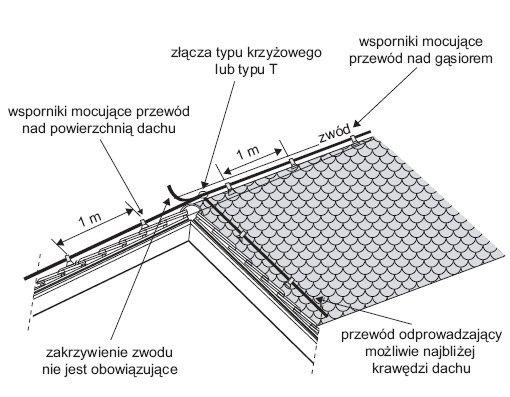 rys 2 przyklad mocowania elementow urzadzenia piorunochronnego na dachu dwuspadowym krytym dachowka 1