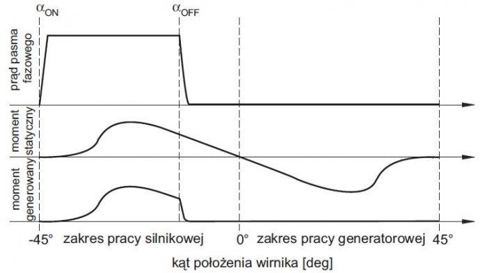 rys 2 przykladowe przebiegi pradow pasm fazowych momentu statycznego