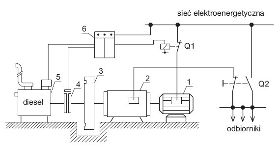 rys 2 schemat zespolu pradotworczego z zerowym czasem przelaczenia na zasilanie awaryjne