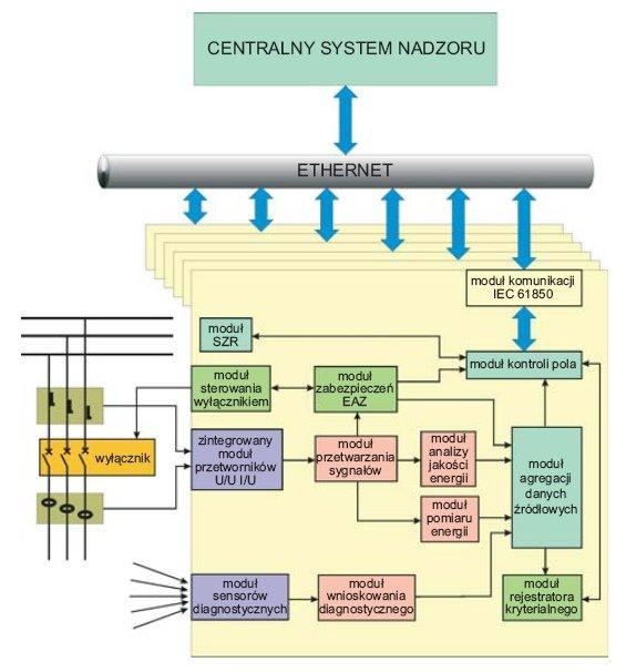 rys 2 system pomiarowo diagnostyczny inteligentnej rozdzielnicy
