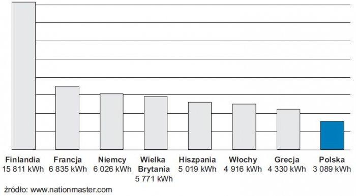 rys 2 zuzycie energii elektrycznej na jednego mieszkanca w polsce i wybranych krajach unii europejskiej