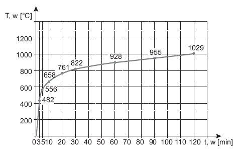 rys 3 krzywa normowa temperatura czas obrazujaca pozary celulozowe 1