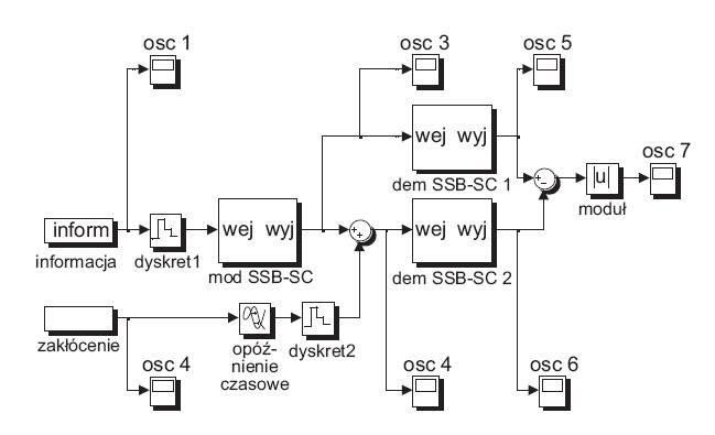 rys 3 model symulacyjny linii 110 kv z urzadzeniami sprzegajacymi i urzadzeniami etn 1