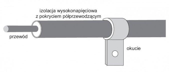rys 3 przewod odprowadzajacy o izolacji wysokonapieciowej pokrytej warstwa materialu polprzewodzacego 6 1
