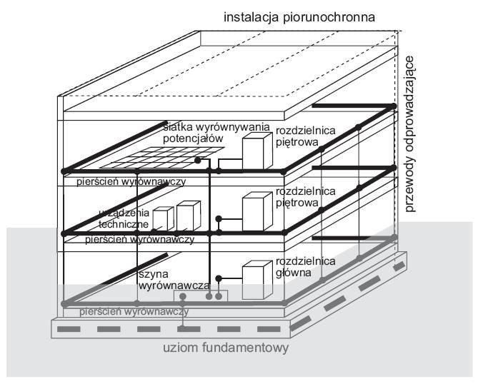 rys 3 rozbudowany system wyrownywania potencjalow w budynku wielokondygnacyjnym 1
