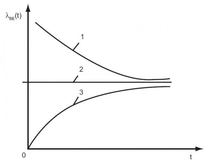 rys 3 trzy przebiegi funkcji intensywnosci zawodnosci bezpieczenstwa elektrycznego lbe t